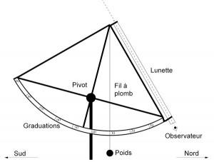 Principe des instruments de La Caille. L'angle entre la direction de visée et la verticale est lu sur les graduations.